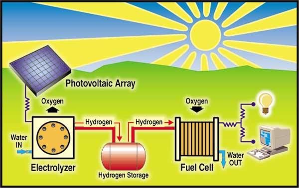 ENERGIA SOLAR - PROBABLEMENTE UNA DE LAS ALTERNATIVAS DENTRO DE UN FUTURO NO MUY LEJANO-