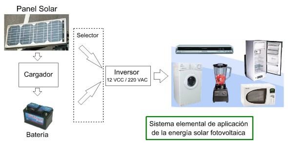 ENERGIAS RENOVABLES - ENERGIA SOLAR - ALGÚN DIA TU HOGAR SE ALIMENTARA DE ESTA ENERGÍA LIMPIA Y SIN CONTAMINAR -