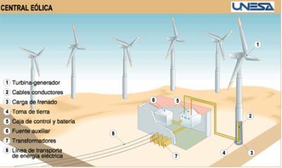 ECOLOGIA - ENERGIA EÓLICA - UNA ALTERNATIVA LIMPIA SIN CONTAMINAR EL MEDIO AMBIENTE -
